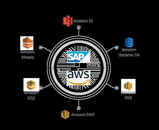 Advantco_SAP_Amazon_Web_Services_Adapter_1