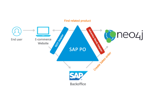 Advantco_SAP_Neo4j_adapter_diagram_1