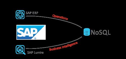 Advantco_SAP_NoSQL_Adapter_diagram_1