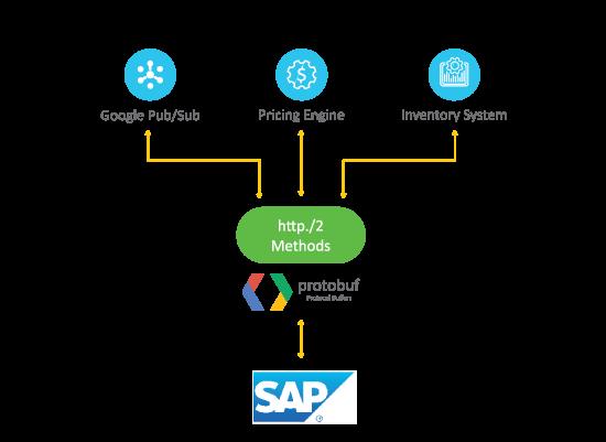 SAP _advantco_gRPC-adapter diagram-1