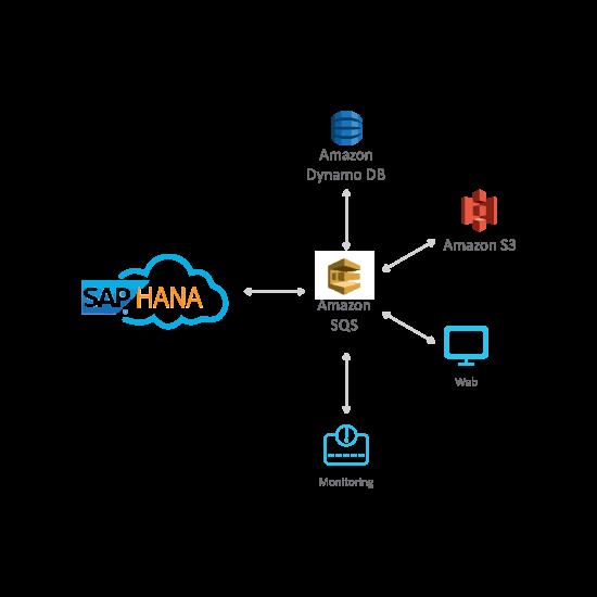 Advantco_Hana_Amazon_SQS_Integration_model