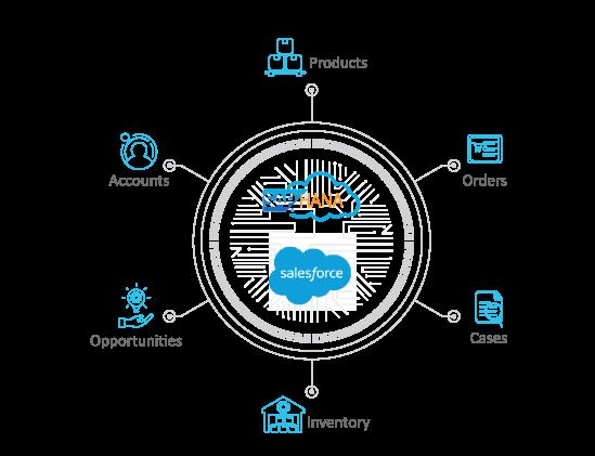 Advantco_Hana_Salesforce_Adapter_diagram_2