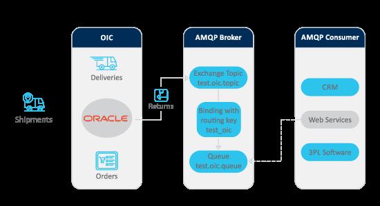 Advantco_Oracle_AMQP_Adapter_Diagram_1