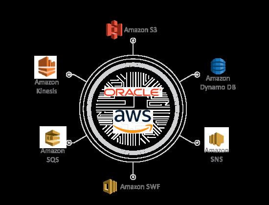 Advantco_Oracle_AWS_Adapter_Diagram_1
