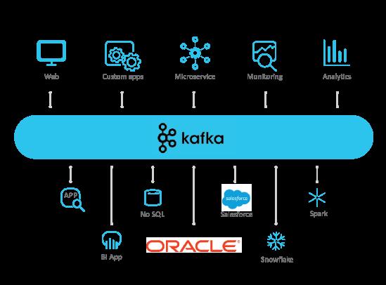 Advantco_Oracle_Kafka_Adapter_diagram_1