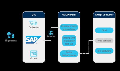 Advantco_SAP_AMQP_Adapter_Diagram_1