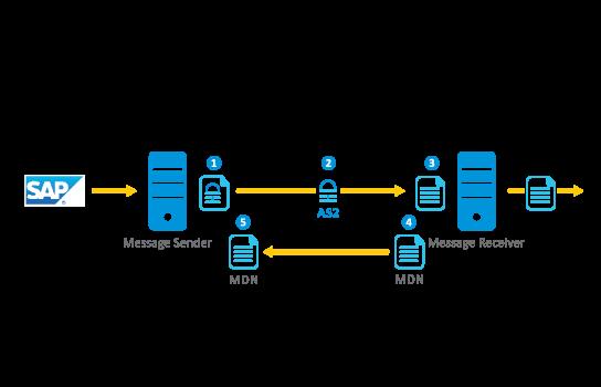 Advantco_SAP_AS2_Adapter_diagram_1-1