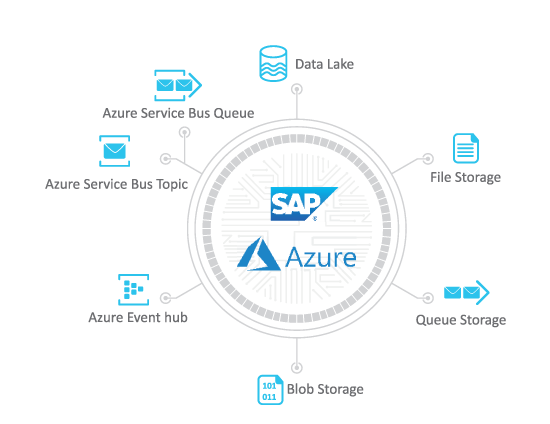 Advantco_SAP_Azure_Adapter_Diagram_2