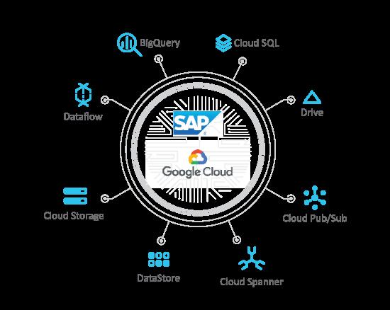 Advantco_SAP_Google_Cloud_Adapter_Diagram_1