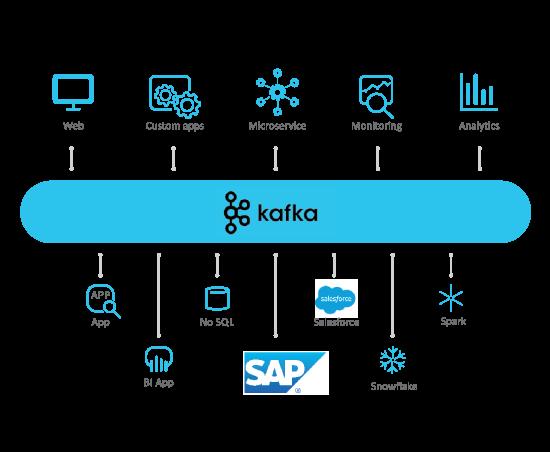Advantco_SAP_Kafka_Adapter_diagram_1