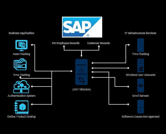 Advantco_SAP_LDAP_Adapter_Diagram_2