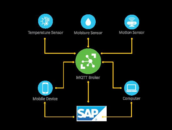 Advantco_SAP_MQTT_Adapter_diagram_1
