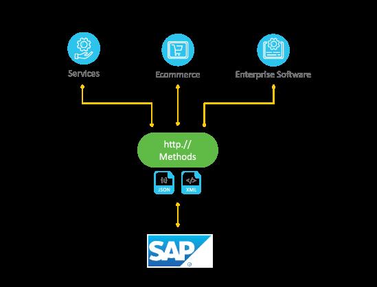 Advantco_SAP_REST_Adapter_diagram_1