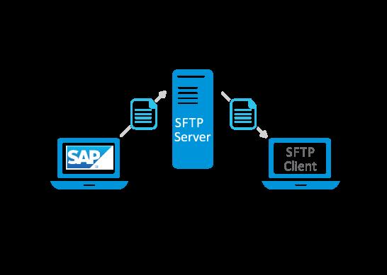 Advantco_SAP_SFTP_Adapter_Diagram_2-1