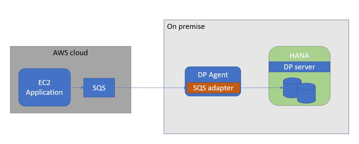 Amazon SQS for SDI